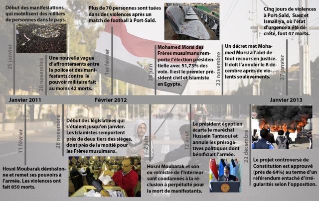 Chronologie depuis la révolution en Egypte Les dates-clés de l'Egypte, deux ans après la démission d'Hosni Moubarak le 11 février 2011, qui était au pouvoir depuis 30 ans.